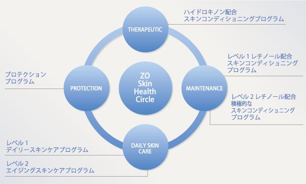 ゼオスキンヘルスサークルを形成する6つのプログラム